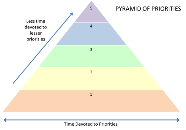 Pyramid of Priorities