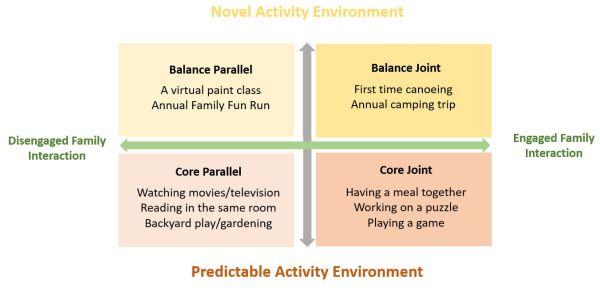 Family Activity Model